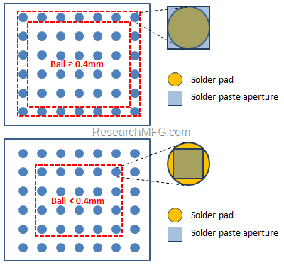 WorkingBear modify the stencil aperture size for BGA package to control the solder paste volume. Ideally, the outer rows of the BGA ball shall give more solder paste volume and other inner BGA balls shall give less solder paste. This is because HIP always happen at 4 corners of the BGA and rarely show around inner row of BGA balls.