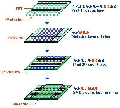 PTF manufacturer proces