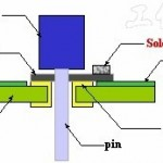 Solder Preforms – Another Choice for Solder Volume Increasing Solution