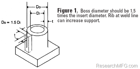 Molded-in screw boss diameter shall be 1.5 times teh insert diameter