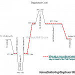 Temperature Environmental Cycle Profile